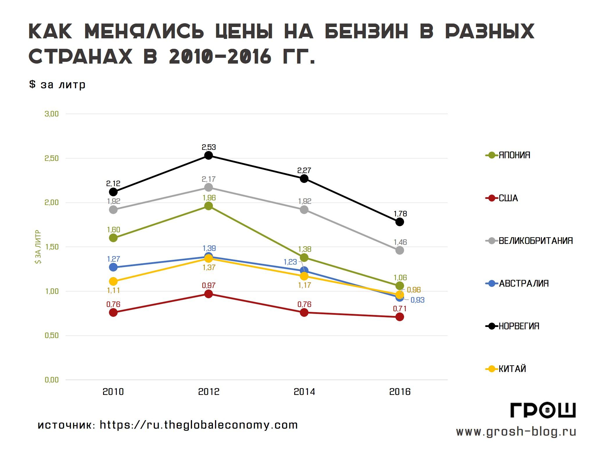 динамика цен на бензин в разных странах http://grosh-blog.ru