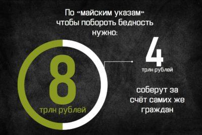 http://grosh-blog.ru майские указы президента
