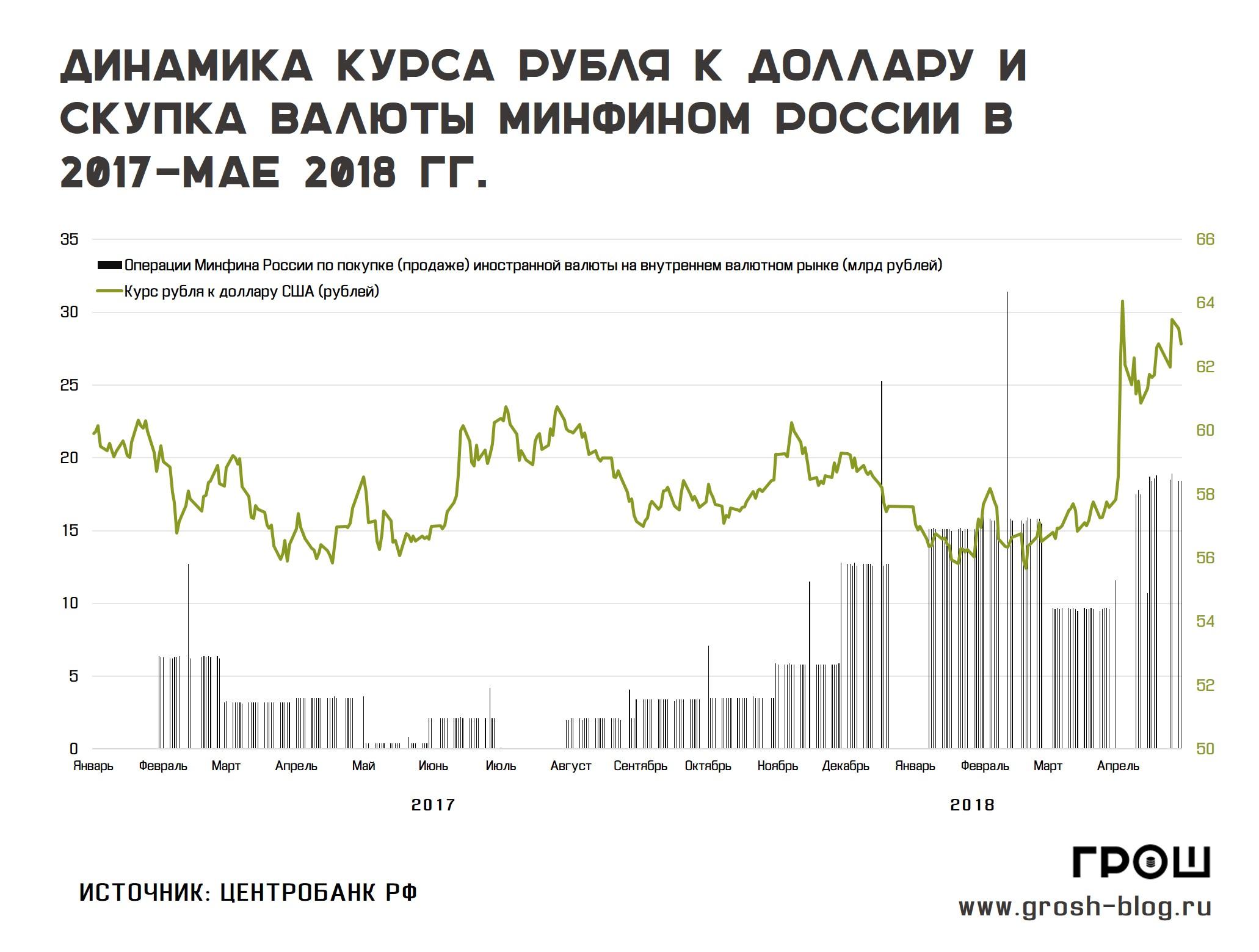 покупка валюты минфином рф http://grosh-blog.ru