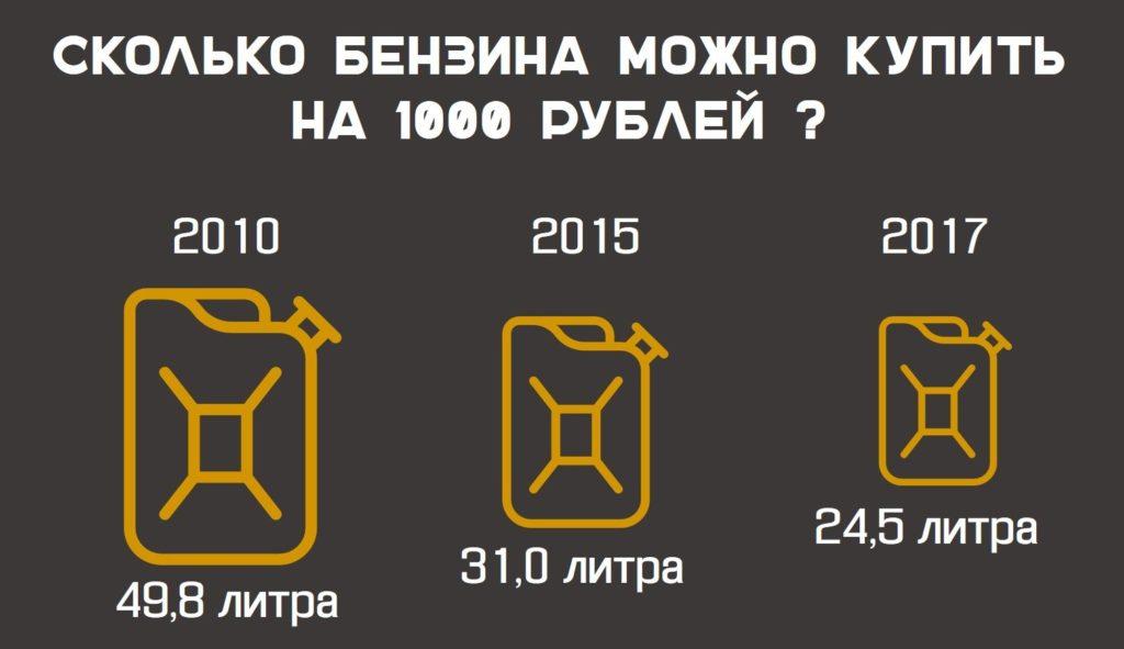 сколько можно купить бензина http://grosh-blog.ru