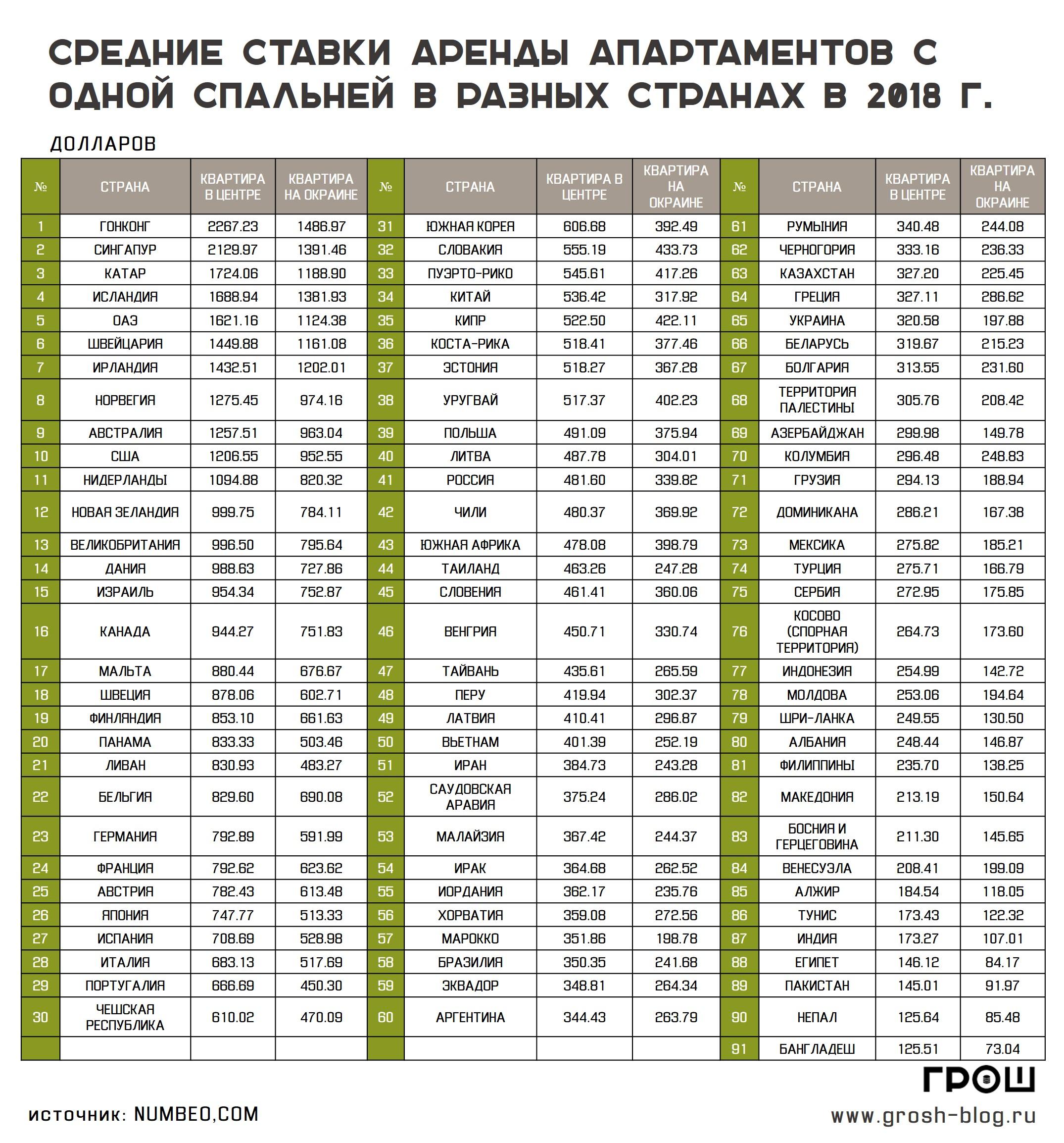 ставки аренды однокомнатных квартир в разных странах http://grosh-blog.ru