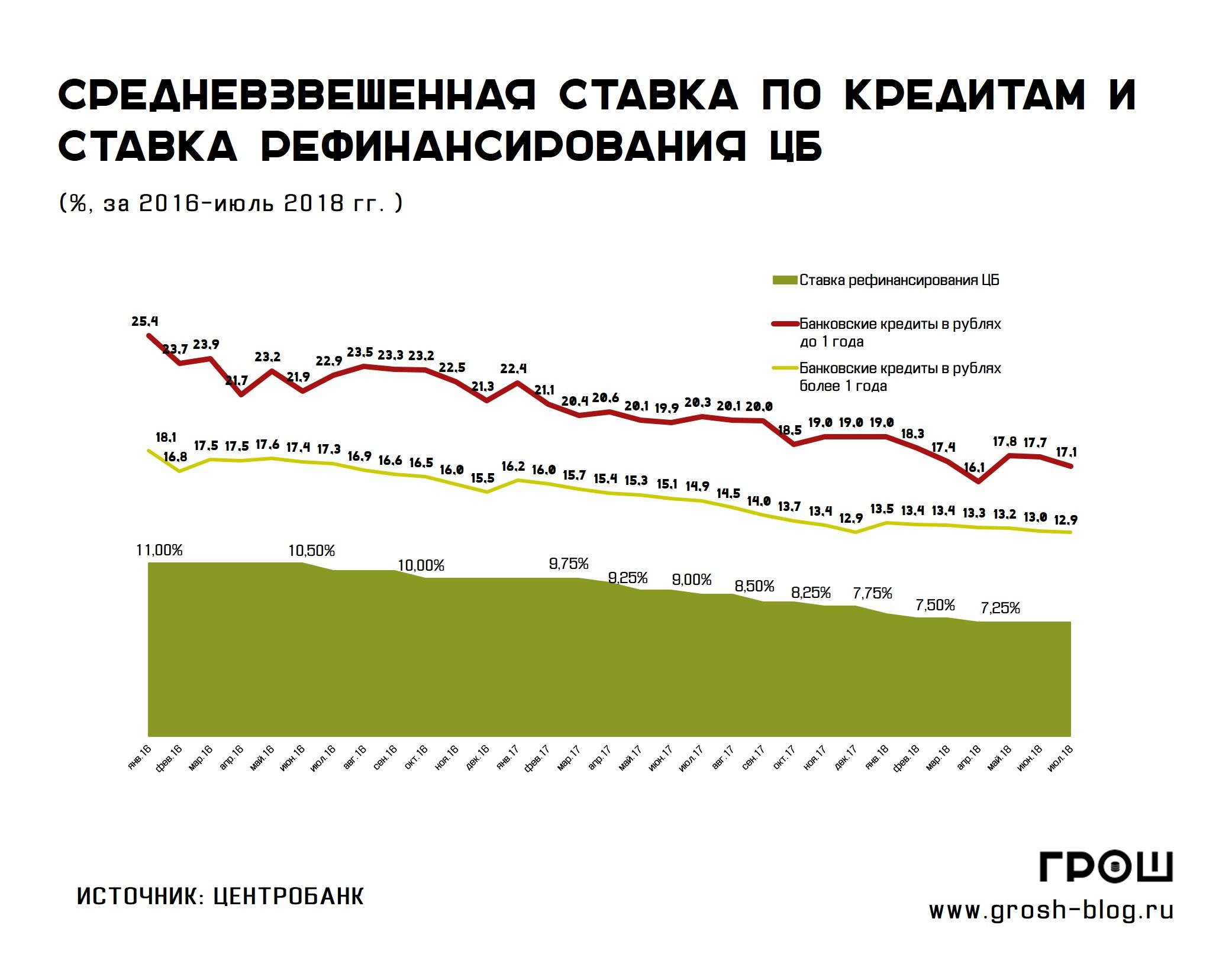 Ставка рефинансирования ЦБ РФ в у