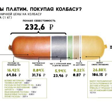 сколько стоит колбаса http://grosh-blog.ru