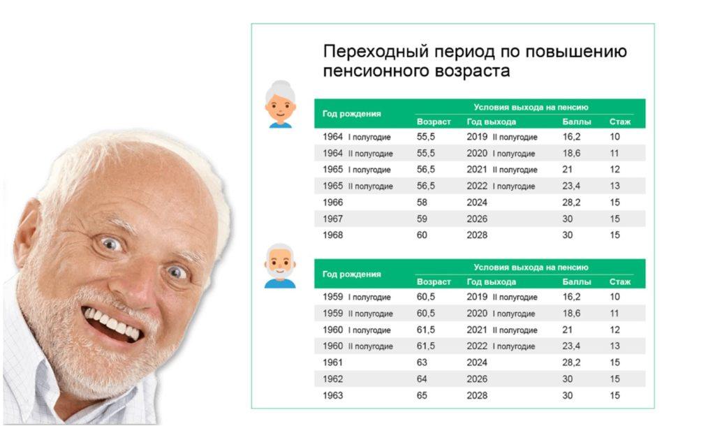 повышение пенсионного возраста график http://grosh-blog.ru