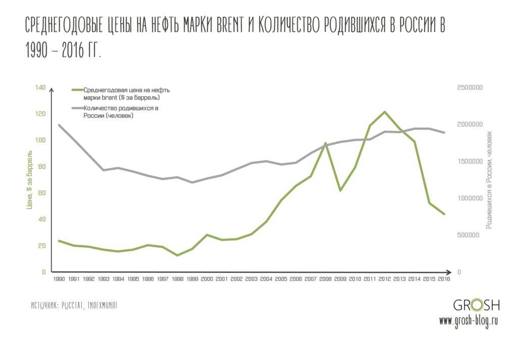 рождаемость и цены на нефть