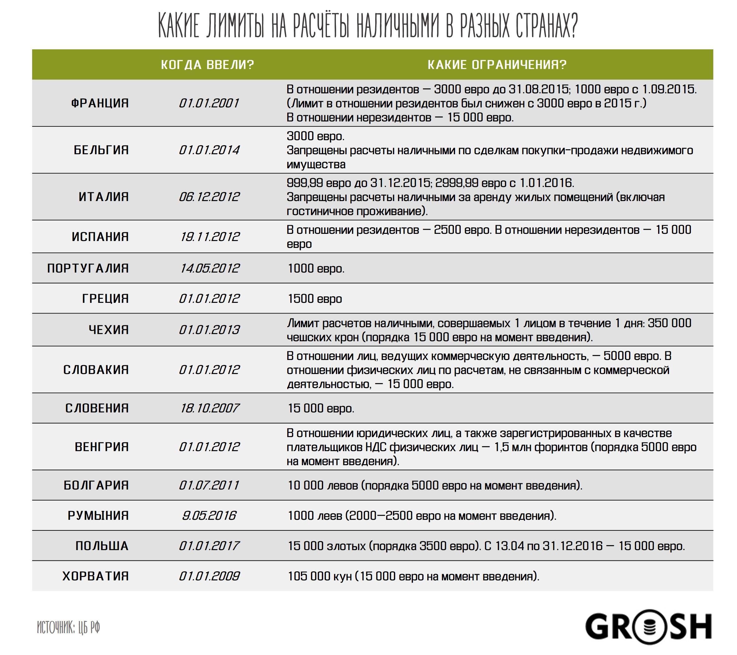 Ограничения расчётов наличными grosh-blog.ru