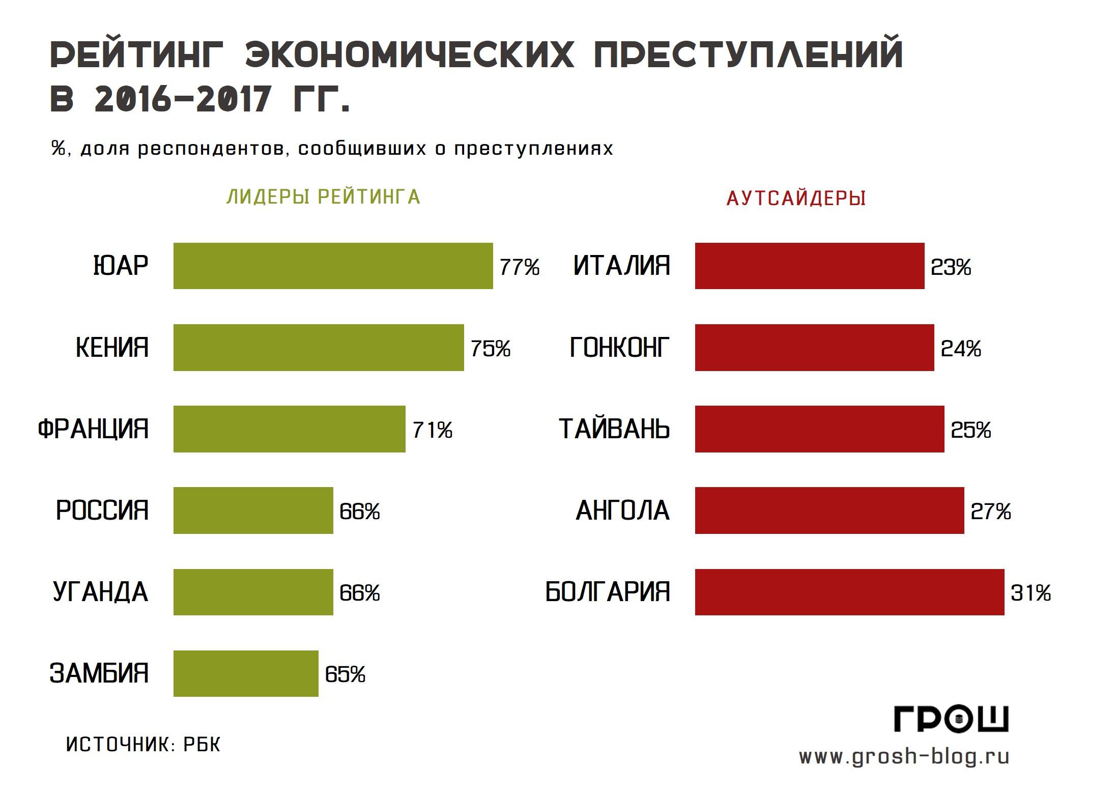 рейтинг экономических преступлений https://grosh-blog.ru