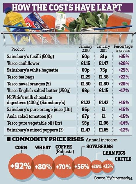 цены на товары в великобритании