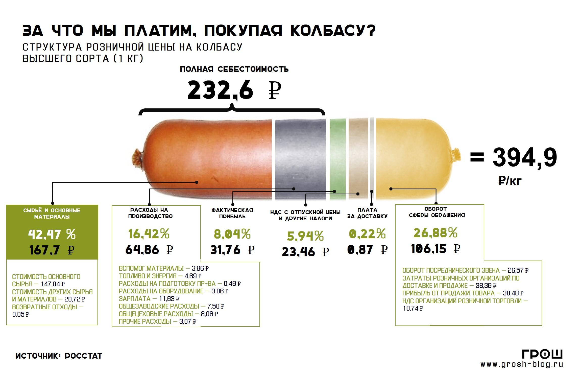 сколько стоит колбаса https://grosh-blog.ru