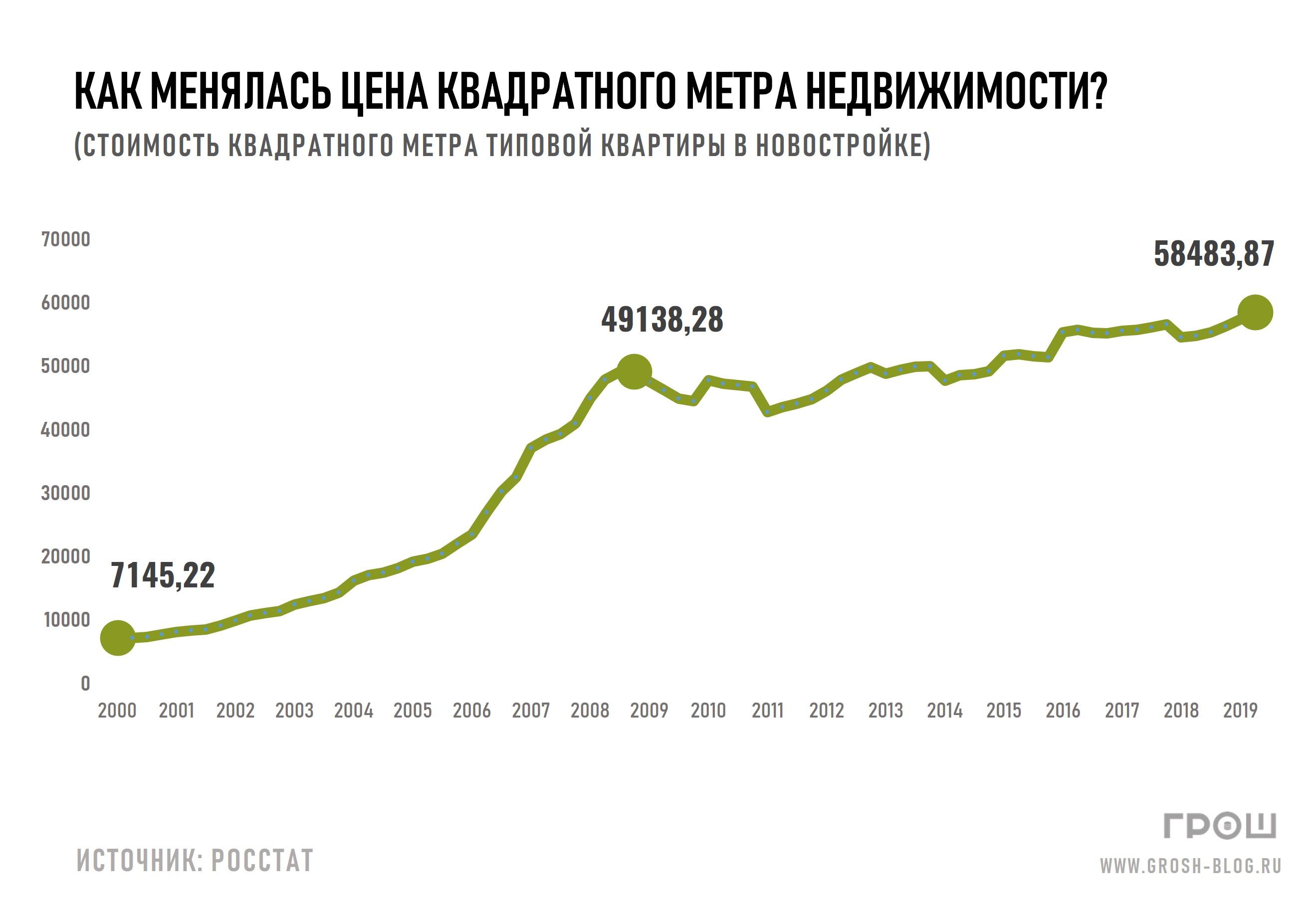 стоимость квадратного метра в типовой квартире динамика по годамhttps://grosh-blog.ru/