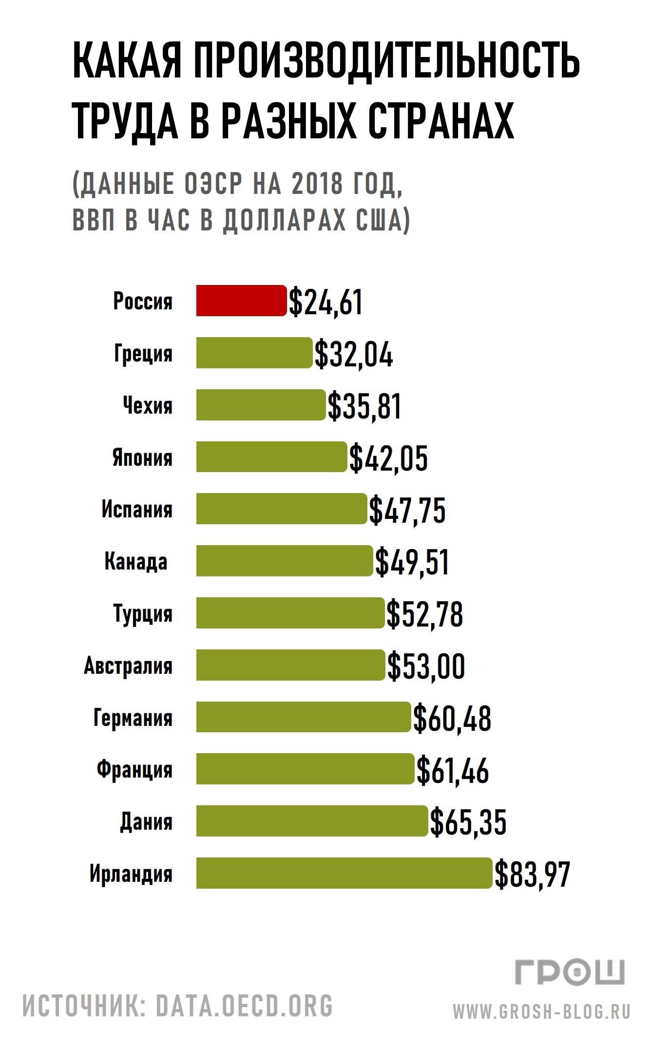 производительность труда в странах мира https://grosh-blog.ru