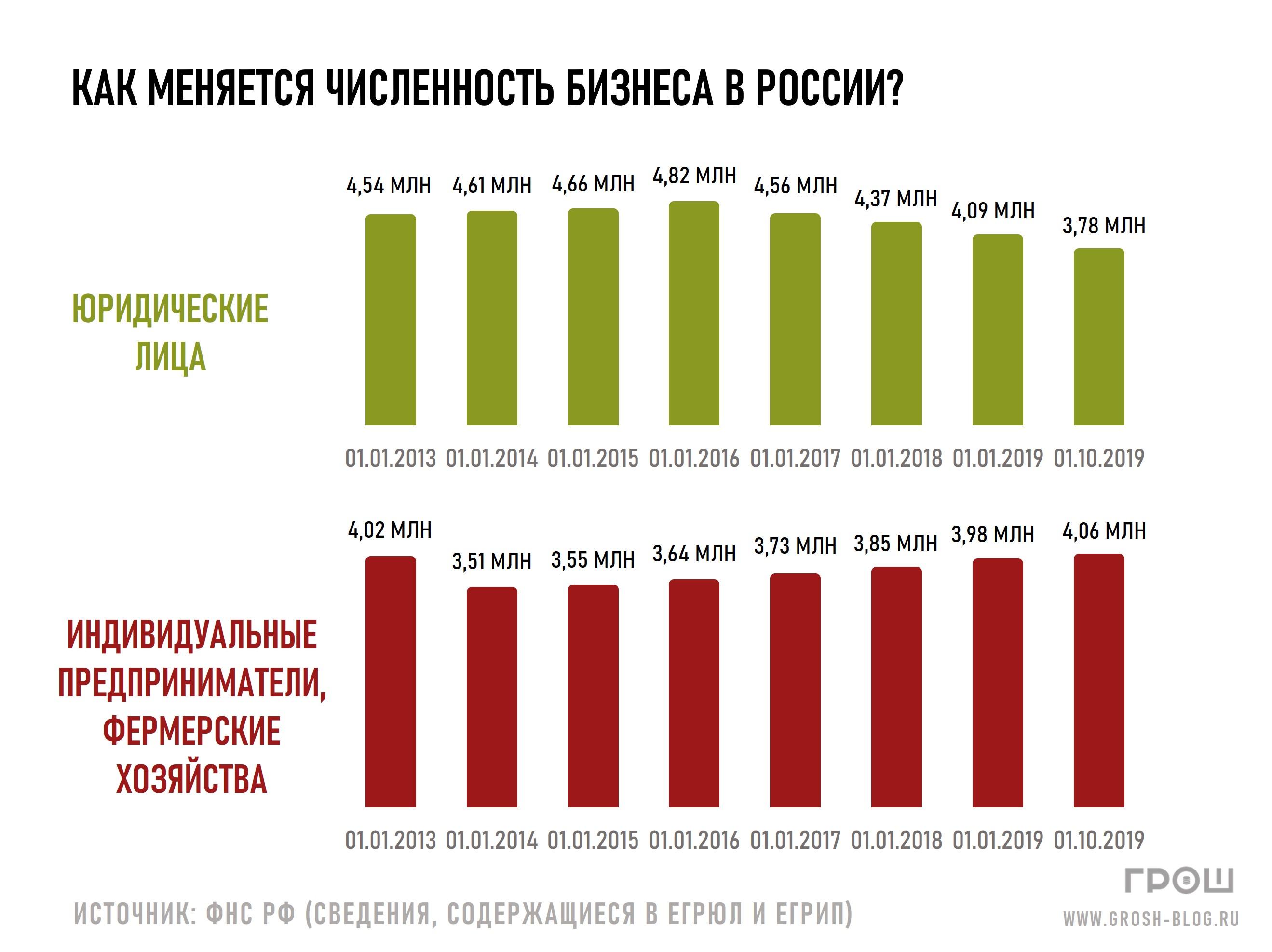 численность предпринимателей в России