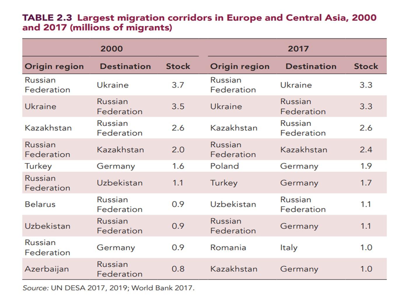 миграционные коридоры в россии