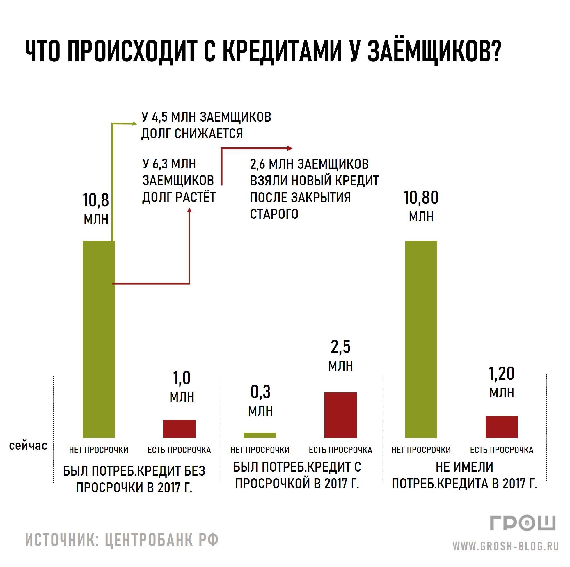 что происходит с кредитами у заемщиков https://grosh-blog.ru/