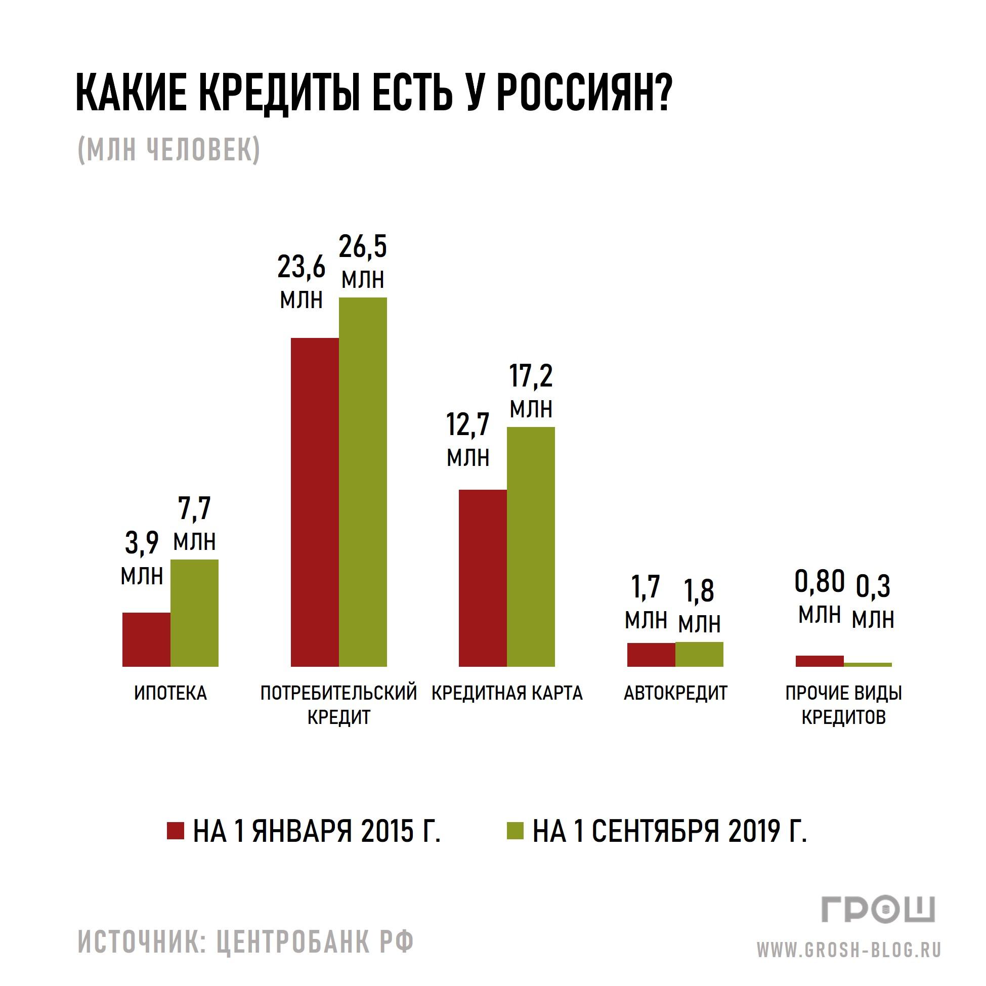 https://grosh-blog.ru/ какие кредиты есть у россиян график журнал ГРОШ