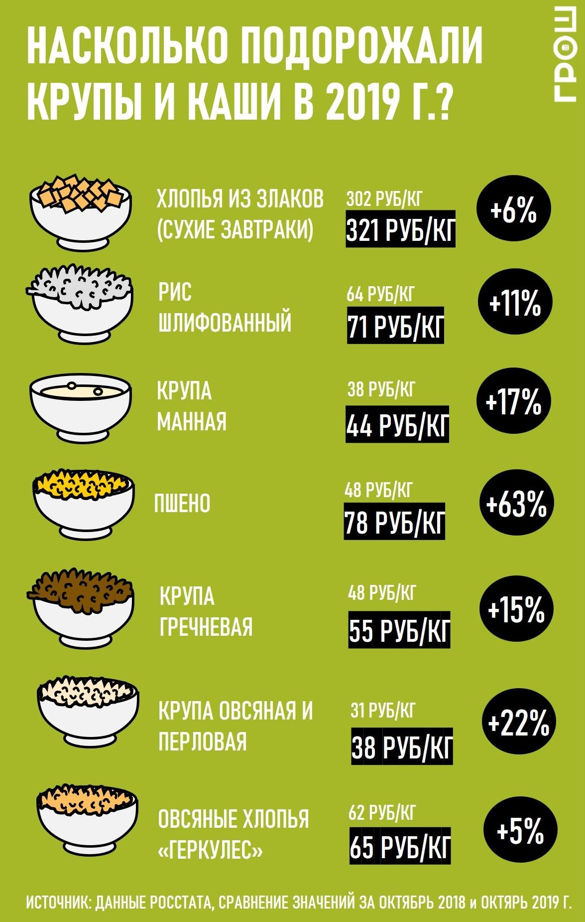 Инфографика: насколько подорожали крупы журнал ГРОШ