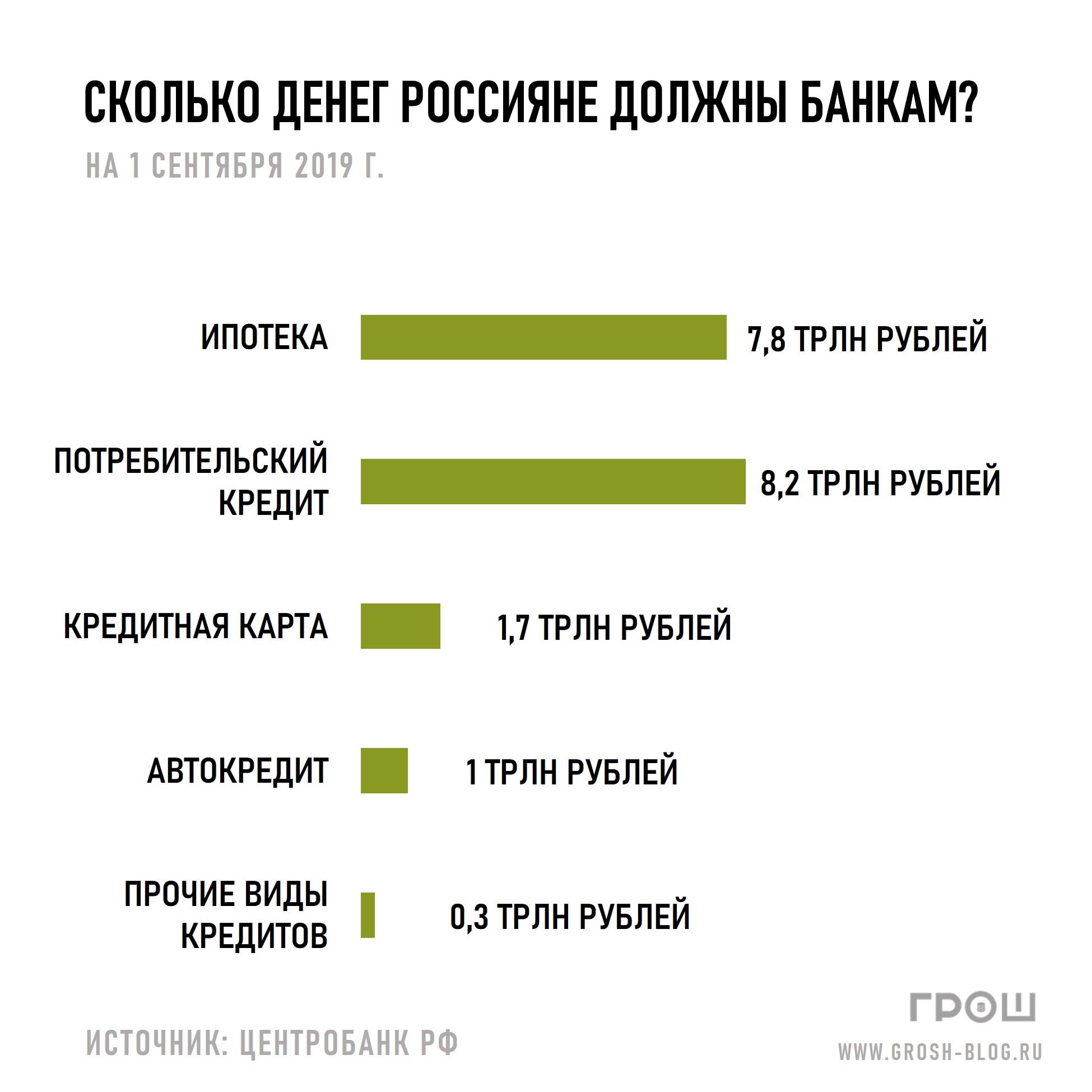 сколько денег россияне должны банкам журнал грош график https://grosh-blog.ru/