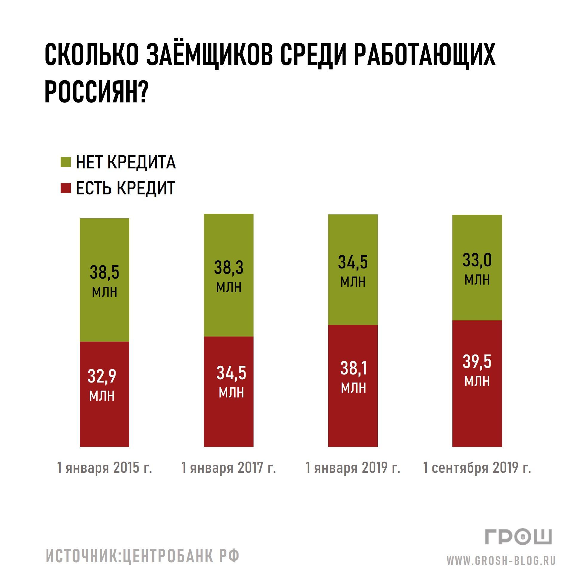сколько россиян имеют кредиты https://grosh-blog.ru/ журнал ГРОШ